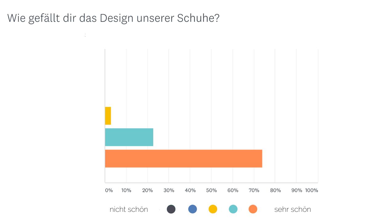 design schuhe